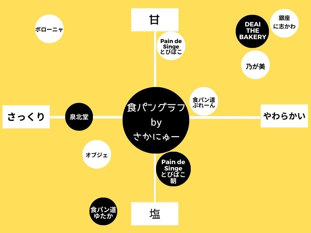 食パンポジショニングマップ